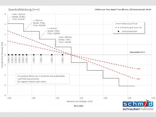 Bemessungssoftware für Holz-Beton-Verbund System